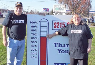 United Way reaches 63 percent of goal