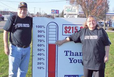 United Way reaches 63 percent of goal