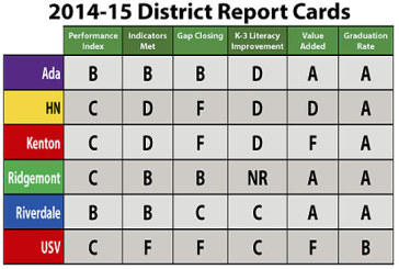 Hardin County schools receive low grades