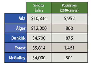 Solicitor salaries