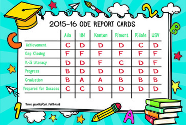 Schools get low marks on report card